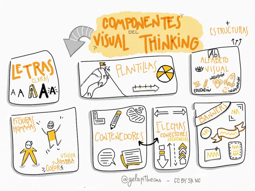 componentes del visual thinking