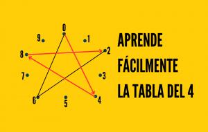 tablas de multiplicar 4
