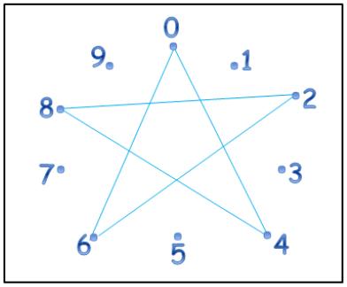 aprende tabla de multiplicar 4 metodo estrella